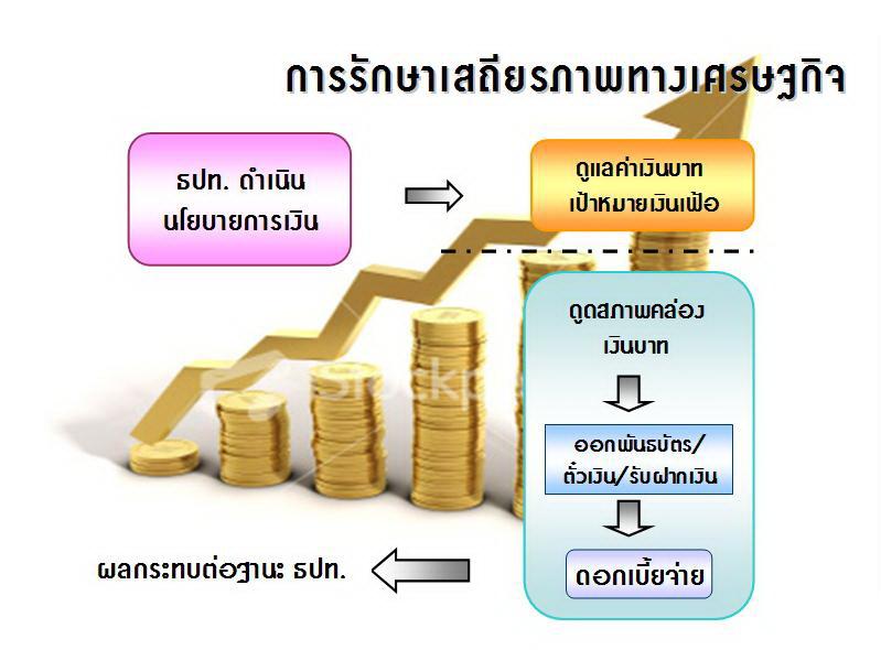 เศรษฐกิจ
