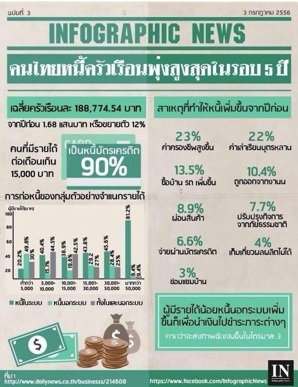 สถานการณ์ หนี้ภาคครัวเรือนของคนไทย สูงมาก
