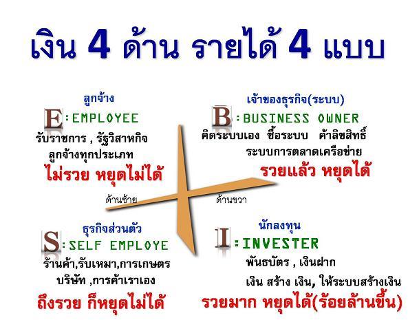 เงิน 4 ด้าน รายได้ 4 แบบ