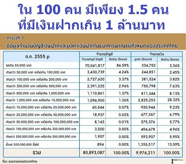 ใน 100 คนมีเพียง 1.5 คน ที่มีเงินฝากเกินล้าน