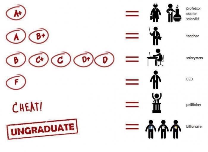 คนที่เรียนไม่จบ ก็สามารถรวยเป็น มหาเศรษฐีได้